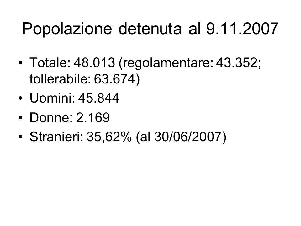 Popolazione detenuta al 9.11.2007 Totale: 48.013 (regolamentare: 43.352; tollerabile: 63.674) Uomini: 45.844 Donne: 2.169 Stranieri: 35,62% (al 30/06/