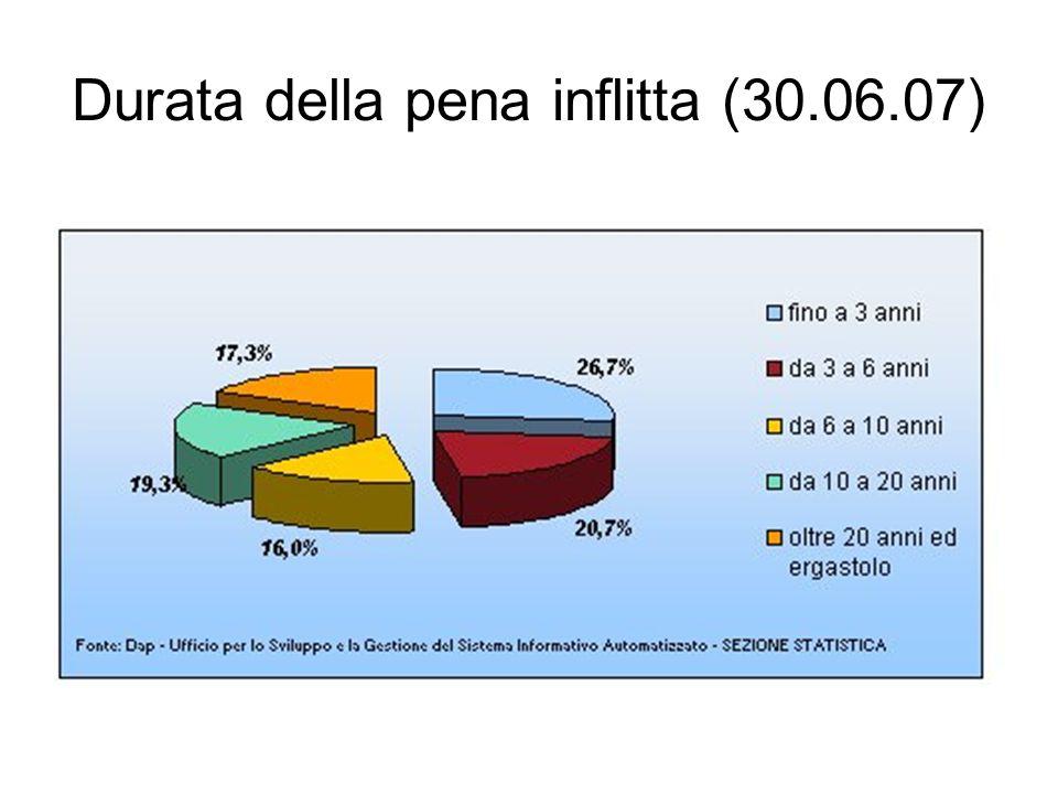 Durata della pena inflitta (30.06.07)