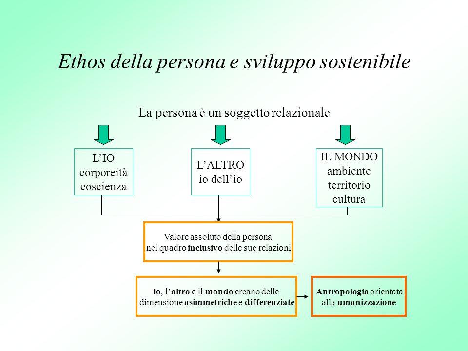 Ethos della persona e sviluppo sostenibile La persona è un soggetto relazionale LIO corporeità coscienza IL MONDO ambiente territorio cultura LALTRO i