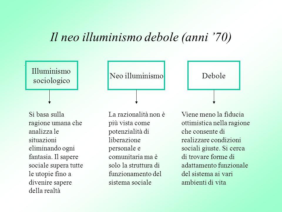Il neo illuminismo debole (anni 70). Illuminismo sociologico Neo illuminismoDebole Si basa sulla ragione umana che analizza le situazioni eliminando o