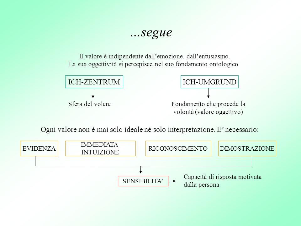 …segue Il valore è indipendente dallemozione, dallentusiasmo. La sua oggettività si percepisce nel suo fondamento ontologico ICH-ZENTRUMICH-UMGRUND Sf