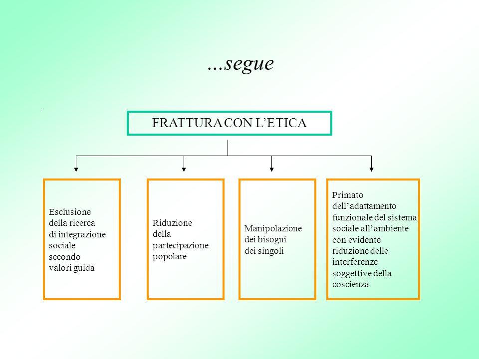 …segue. FRATTURA CON LETICA Esclusione della ricerca di integrazione sociale secondo valori guida Riduzione della partecipazione popolare Manipolazion