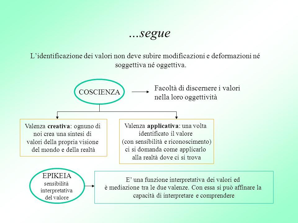 …segue Lidentificazione dei valori non deve subire modificazioni e deformazioni né soggettiva né oggettiva. COSCIENZA Facoltà di discernere i valori n