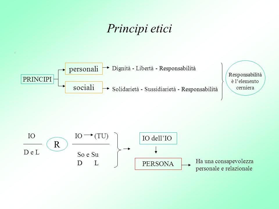 Principi etici. PRINCIPI personali sociali Responsabilità Dignità - Libertà - Responsabilità Responsabilità Solidarietà - Sussidiarietà - Responsabili