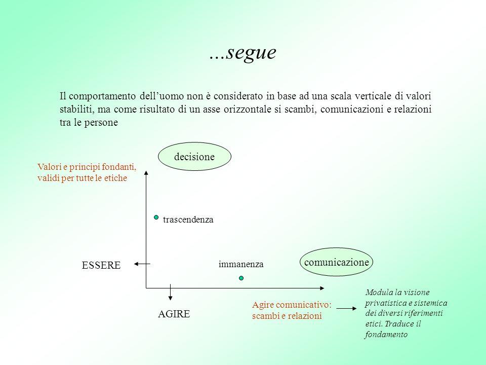 ...segue Il comportamento delluomo non è considerato in base ad una scala verticale di valori stabiliti, ma come risultato di un asse orizzontale si s