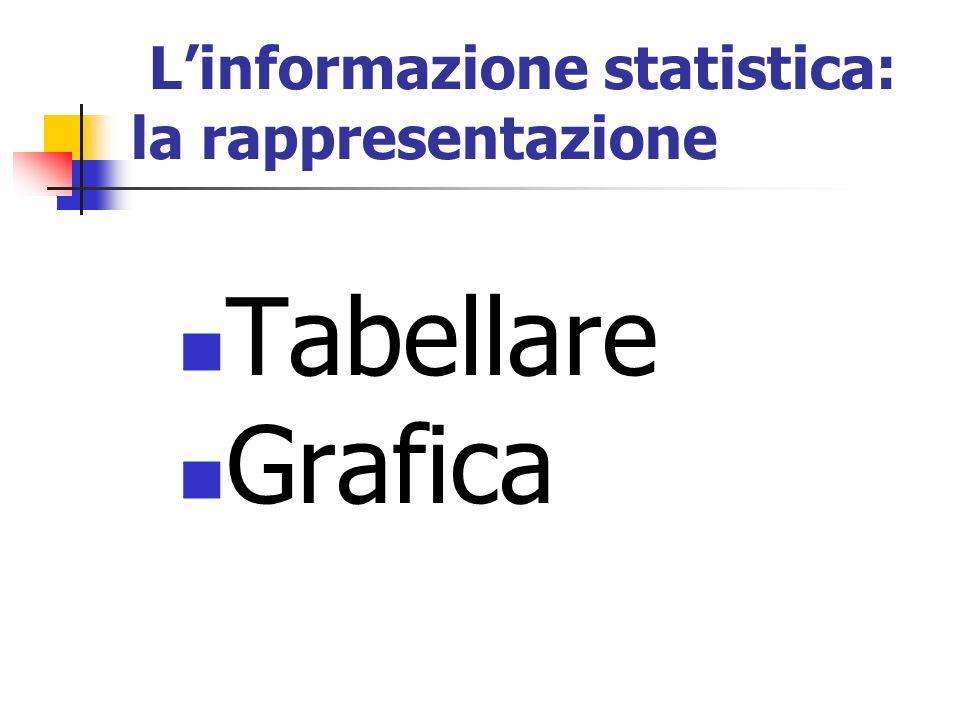 Linformazione statistica: la rappresentazione Tabellare Grafica