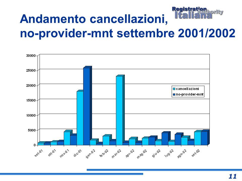 Andamento cancellazioni, no-provider-mnt settembre 2001/2002 11