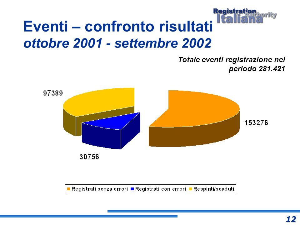 Eventi – confronto risultati ottobre 2001 - settembre 2002 Totale eventi registrazione nel periodo 281.421 12