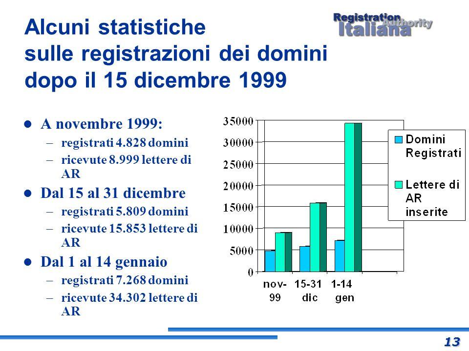 Alcuni statistiche sulle registrazioni dei domini dopo il 15 dicembre 1999 A novembre 1999: –registrati 4.828 domini –ricevute 8.999 lettere di AR Dal