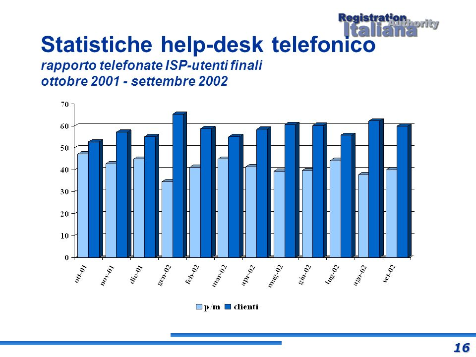 Statistiche help-desk telefonico rapporto telefonate ISP-utenti finali ottobre 2001 - settembre 2002 16