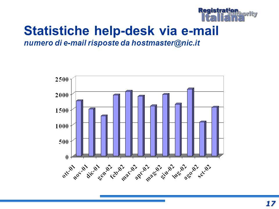 Statistiche help-desk via e-mail numero di e-mail risposte da hostmaster@nic.it 17