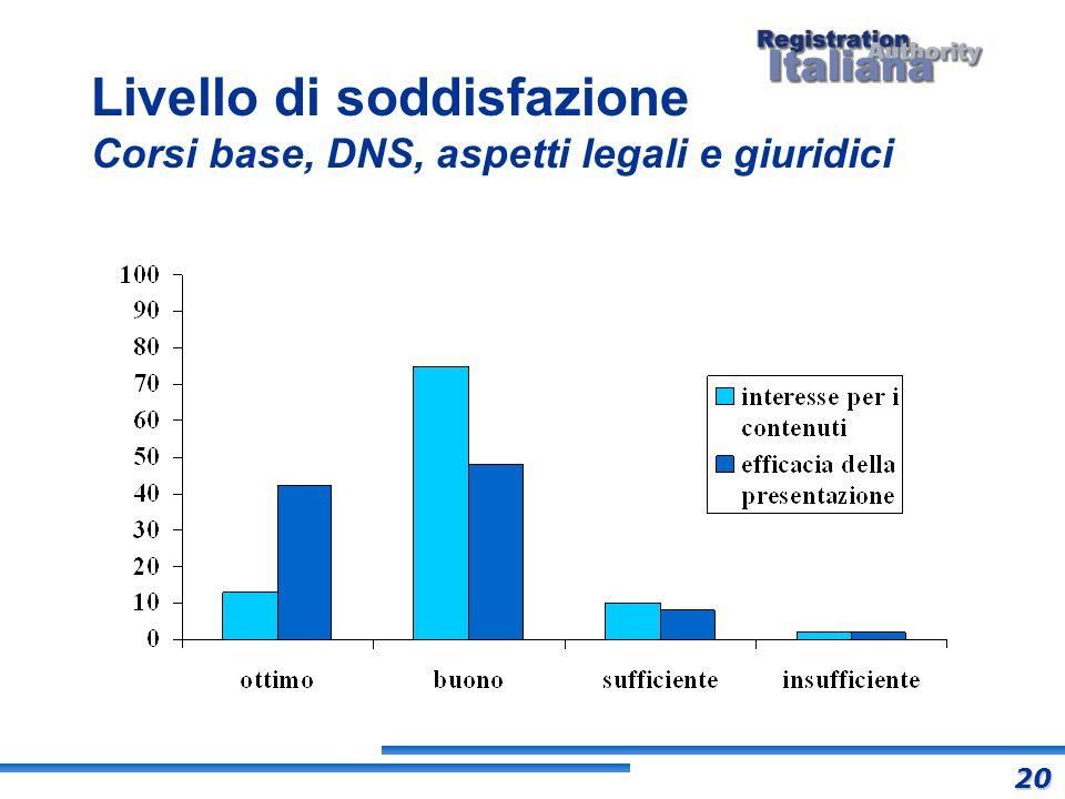 Livello di soddisfazione Corsi base, DNS, aspetti legali e giuridici 20