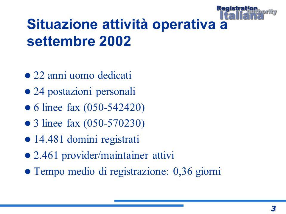 Situazione attività operativa a settembre 2002 22 anni uomo dedicati 24 postazioni personali 6 linee fax (050-542420) 3 linee fax (050-570230) 14.481
