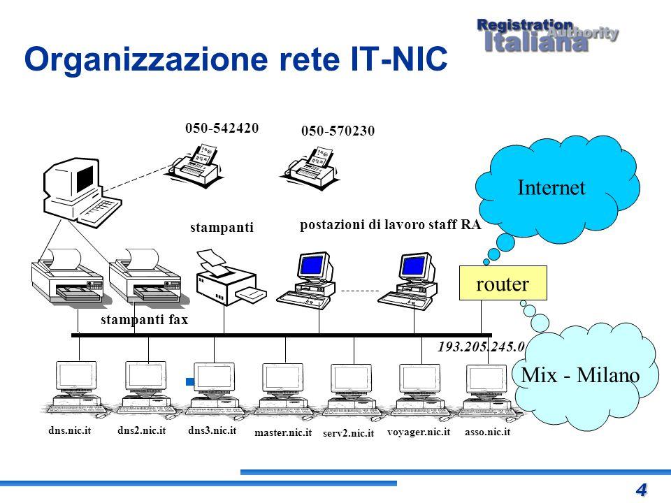 Organizzazione rete IT-NIC postazioni di lavoro staff RA stampanti fax stampanti Internet router Mix - Milano 050-542420 serv2.nic.it 193.205.245.0 05