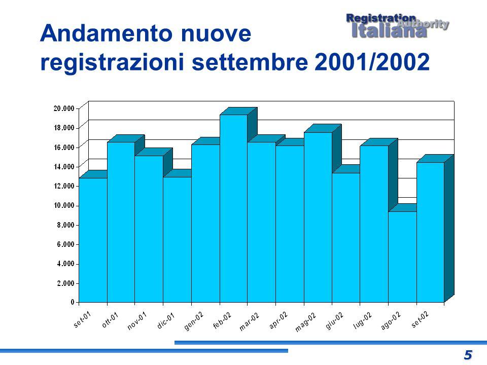 (differenza tra data arrivo ultima lettera assunzione responsabilità e data di registrazione) Andamento tempo medio di registrazione settembre 2001/2002 6