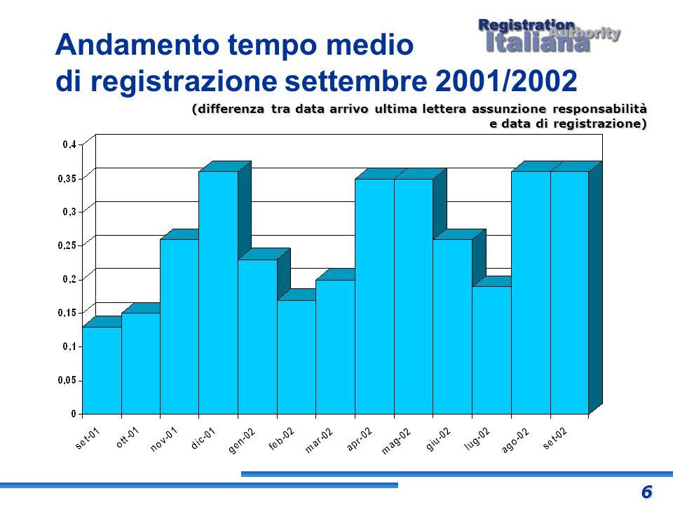 (differenza tra data arrivo ultima lettera assunzione responsabilità e data di registrazione) Andamento tempo medio di registrazione settembre 2001/20