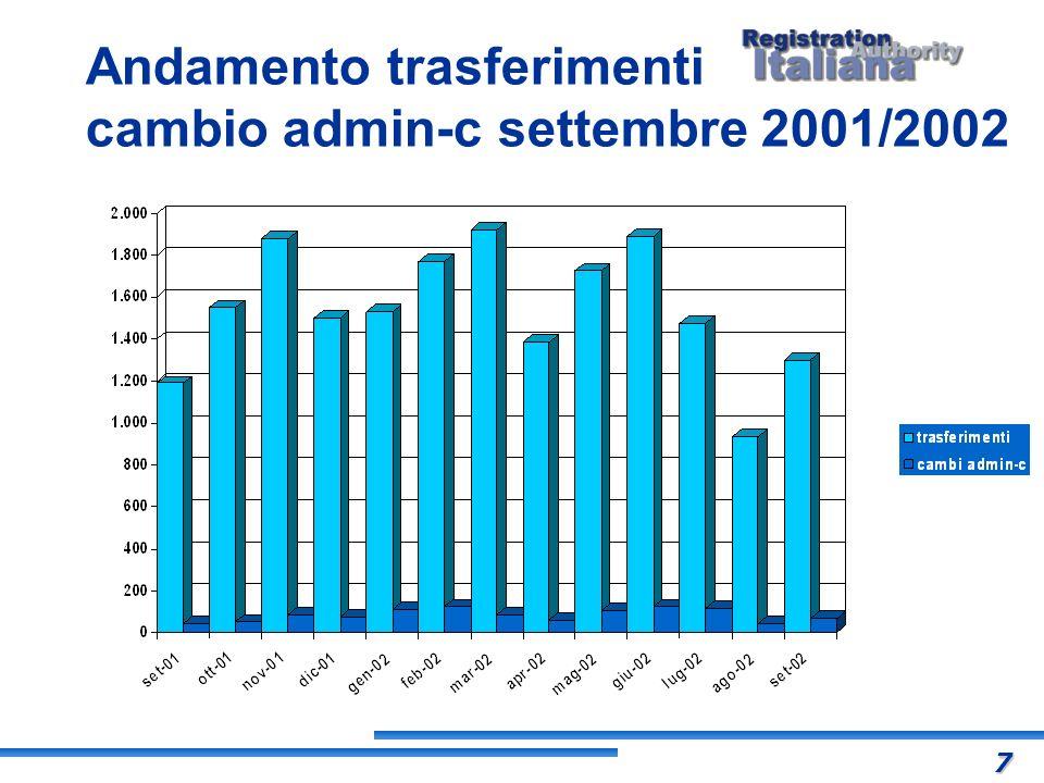 Andamento trasferimenti cambio admin-c settembre 2001/2002 7