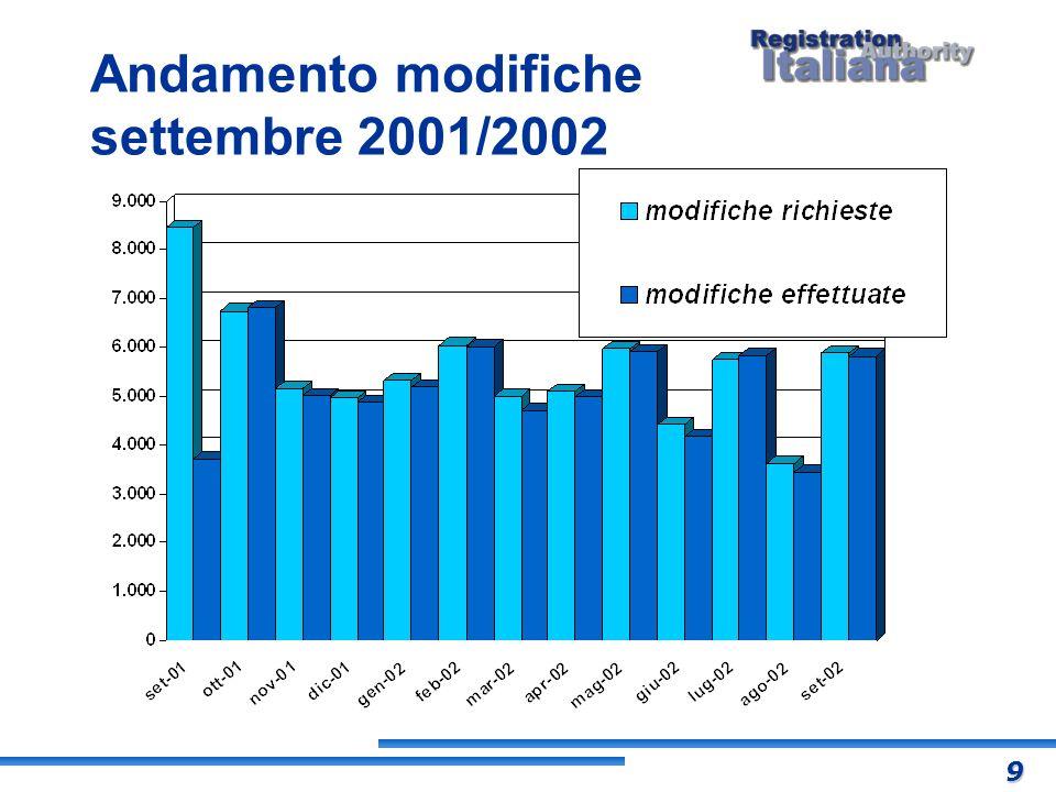 Andamento modifiche settembre 2001/2002 9