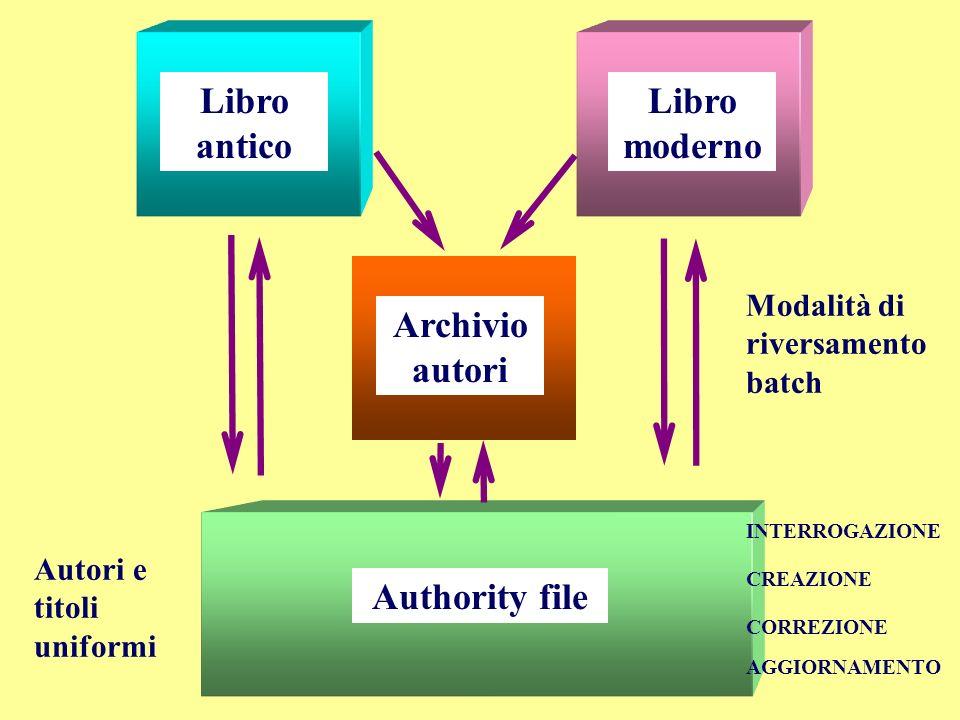 Libro moderno Libro antico Authority file Archivio autori Modalità di riversamento batch Autori e titoli uniformi INTERROGAZIONE CREAZIONE AGGIORNAMEN