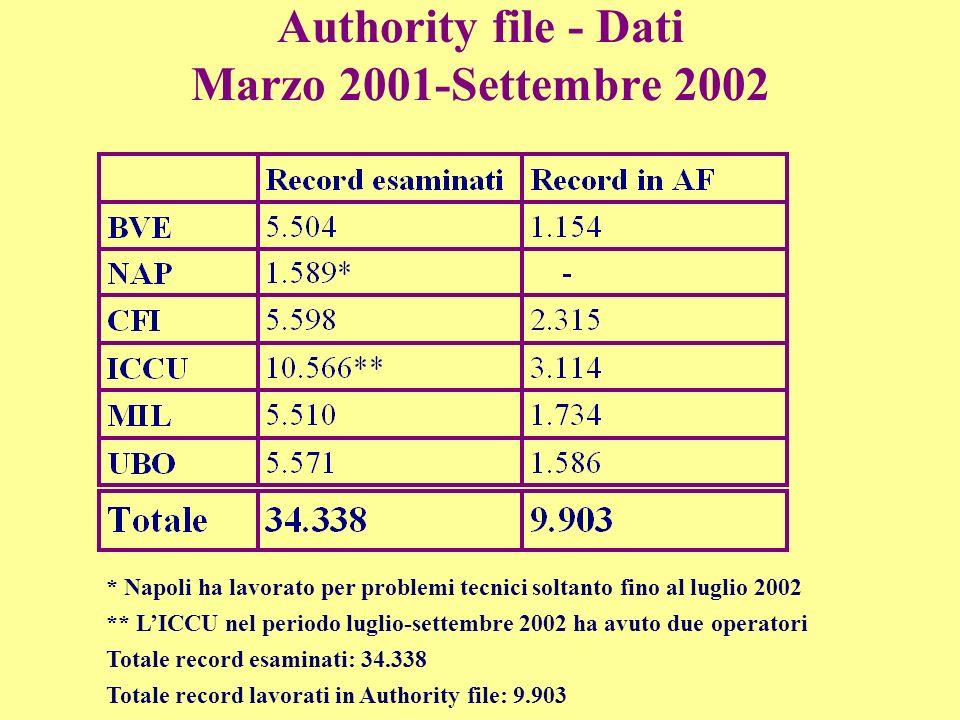 Authority file - Dati Marzo 2001-Settembre 2002 * Napoli ha lavorato per problemi tecnici soltanto fino al luglio 2002 ** LICCU nel periodo luglio-settembre 2002 ha avuto due operatori Totale record esaminati: 34.338 Totale record lavorati in Authority file: 9.903