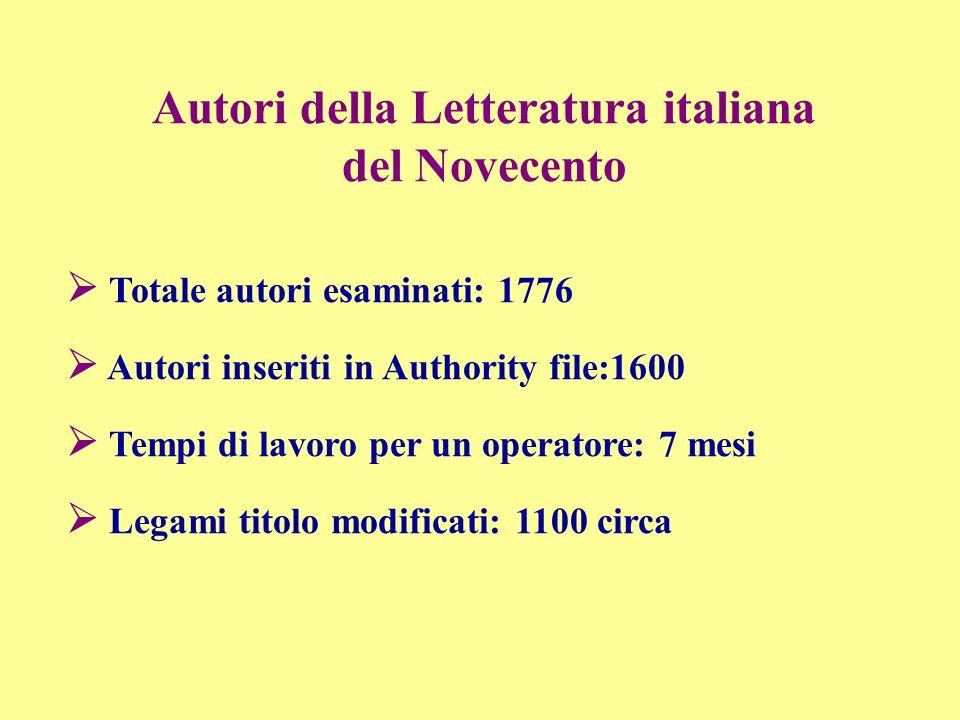 Autori della Letteratura italiana del Novecento Totale autori esaminati: 1776 Autori inseriti in Authority file:1600 Tempi di lavoro per un operatore: 7 mesi Legami titolo modificati: 1100 circa