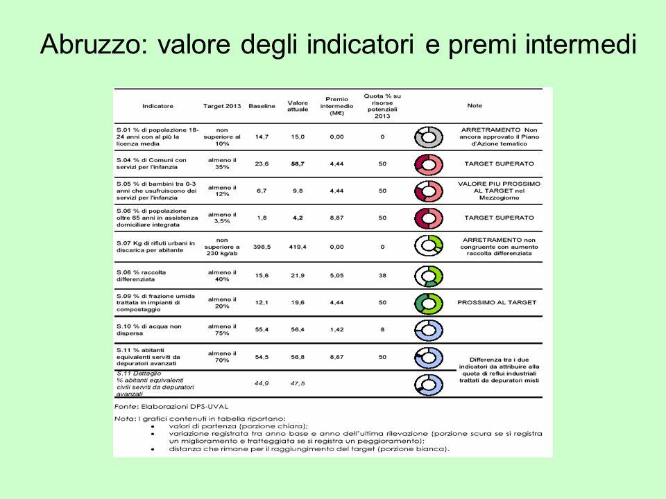 Abruzzo: valore degli indicatori e premi intermedi
