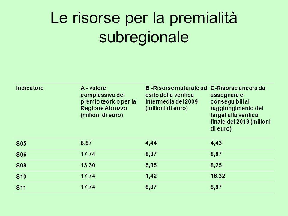 Le risorse per la premialità subregionale IndicatoreA - valore complessivo del premio teorico per la Regione Abruzzo (milioni di euro) B -Risorse maturate ad esito della verifica intermedia del 2009 (milioni di euro) C-Risorse ancora da assegnare e conseguibili al raggiungimento del target alla verifica finale del 2013 (milioni di euro) S05 8,874,444,43 S06 17,748,87 S08 13,305,058,25 S10 17,741,4216,32 S11 17,748,87