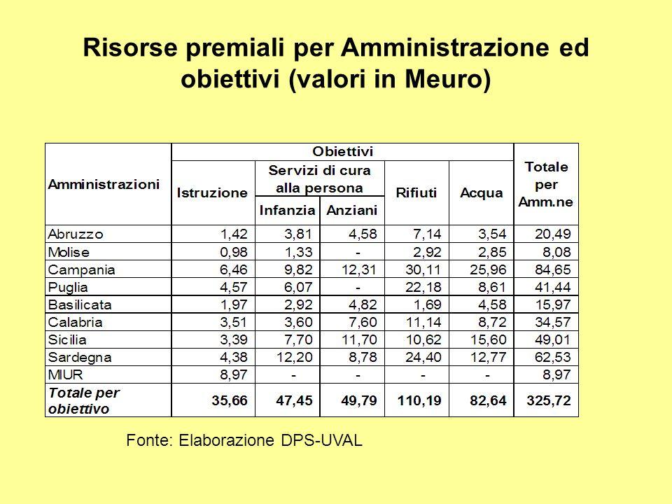 Risorse premiali per Amministrazione ed obiettivi (valori in Meuro) Fonte: Elaborazione DPS-UVAL