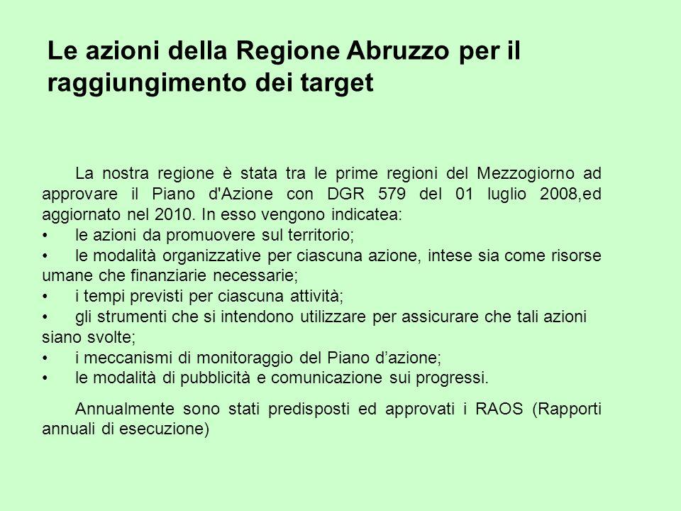 La nostra regione è stata tra le prime regioni del Mezzogiorno ad approvare il Piano d Azione con DGR 579 del 01 luglio 2008,ed aggiornato nel 2010.