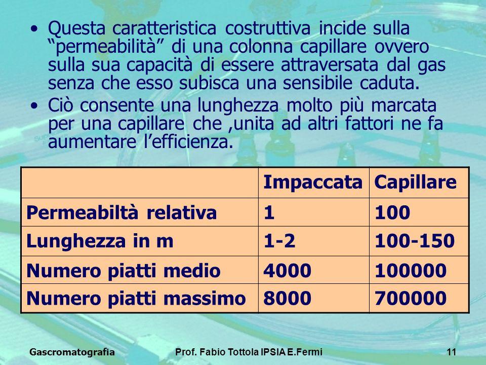 GascromatografiaProf. Fabio Tottola IPSIA E.Fermi11 Questa caratteristica costruttiva incide sulla permeabilità di una colonna capillare ovvero sulla