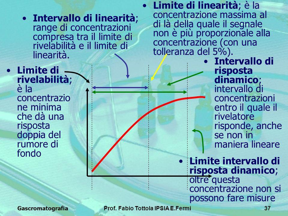 GascromatografiaProf. Fabio Tottola IPSIA E.Fermi37 Limite di linearità; è la concentrazione massima al di là della quale il segnale non è più proporz