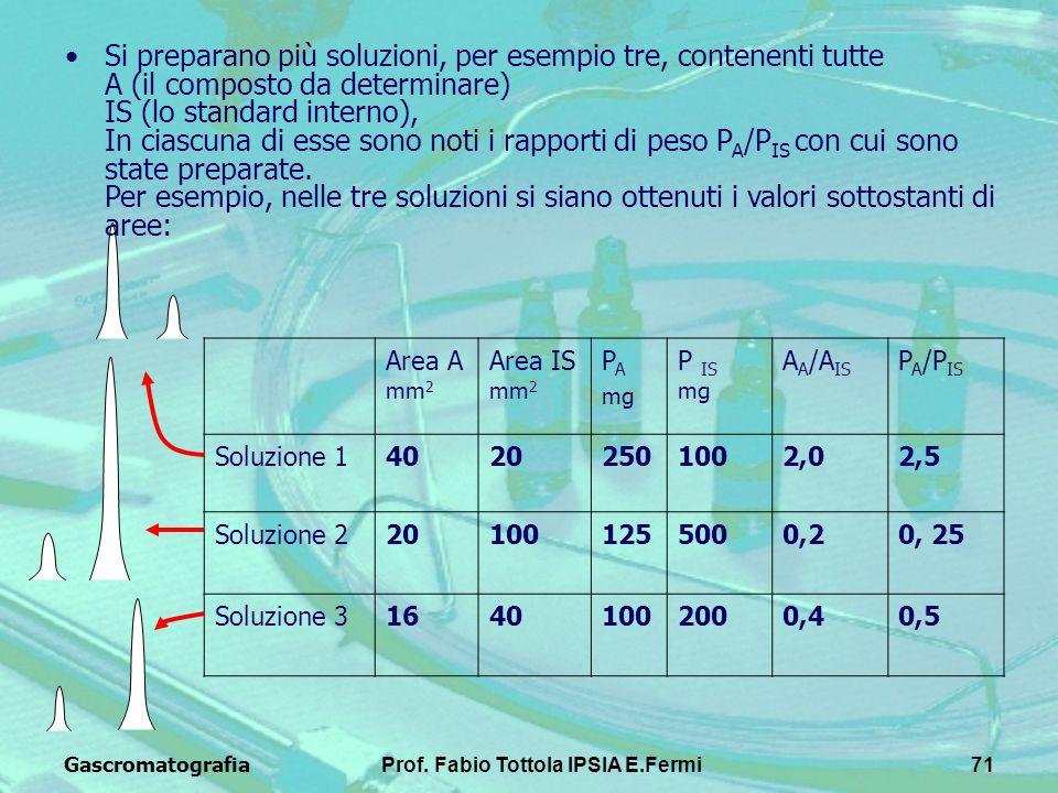 GascromatografiaProf. Fabio Tottola IPSIA E.Fermi71 Si preparano più soluzioni, per esempio tre, contenenti tutte A (il composto da determinare) IS (l