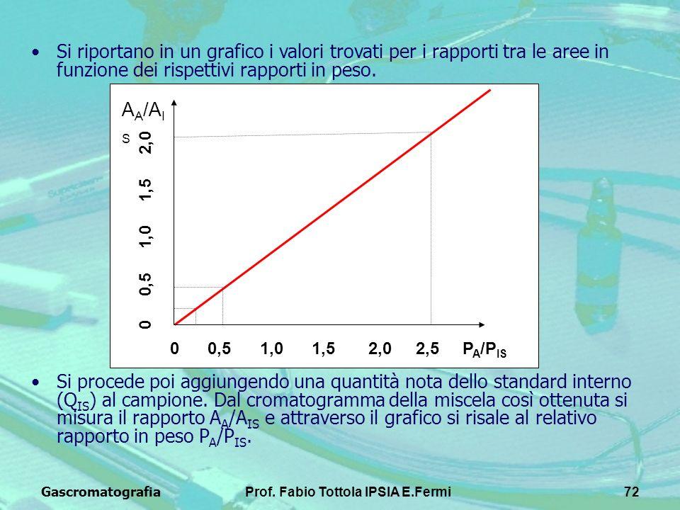 GascromatografiaProf. Fabio Tottola IPSIA E.Fermi72 Si riportano in un grafico i valori trovati per i rapporti tra le aree in funzione dei rispettivi