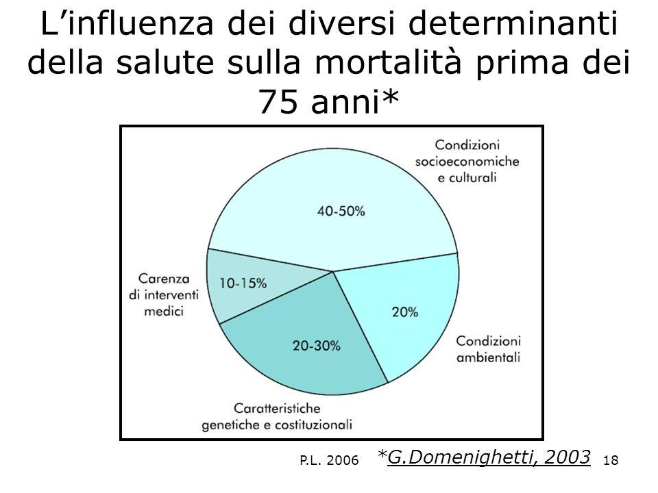 P.L. 200618 Linfluenza dei diversi determinanti della salute sulla mortalità prima dei 75 anni* *G.Domenighetti, 2003