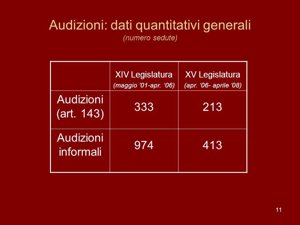 11 Audizioni: dati quantitativi generali (numero sedute) XIV Legislatura (maggio 01-apr. 06) XV Legislatura (apr. 06- aprile 08) Audizioni (art. 143)