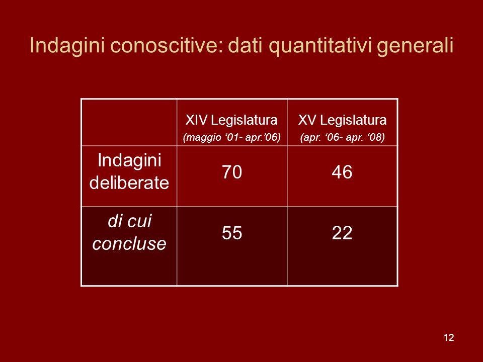 12 Indagini conoscitive: dati quantitativi generali XIV Legislatura (maggio 01- apr.06) XV Legislatura (apr. 06- apr. 08) Indagini deliberate 7046 di