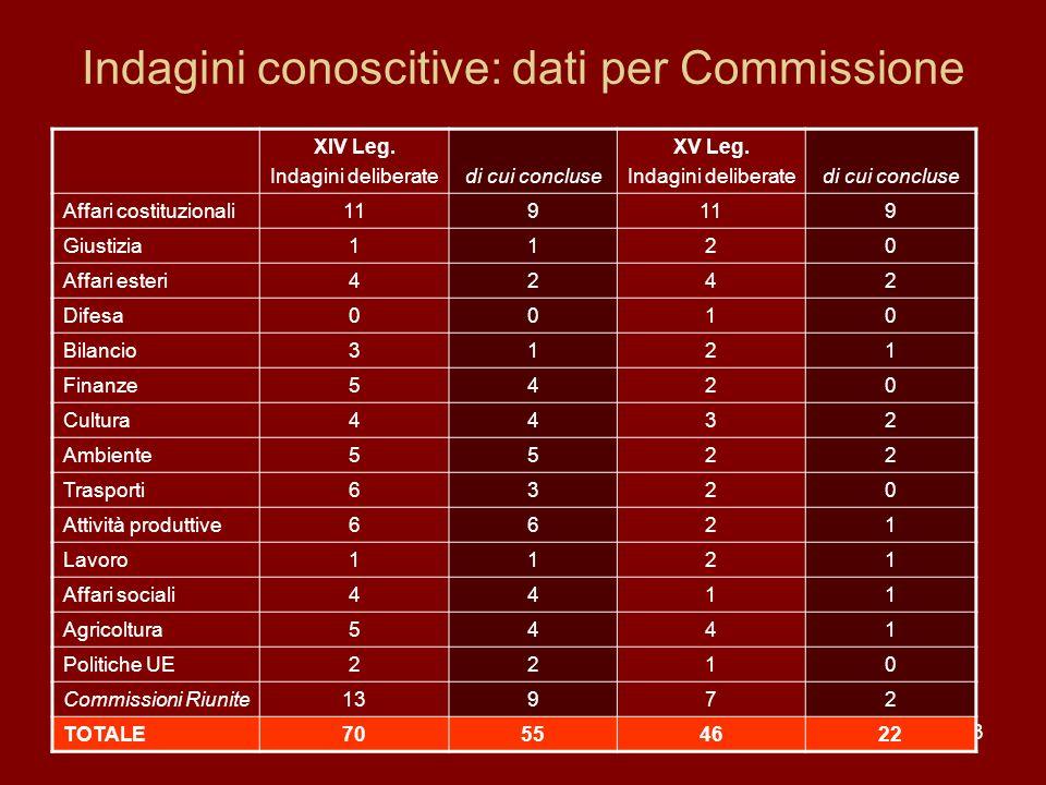 13 Indagini conoscitive: dati per Commissione XIV Leg. Indagini deliberatedi cui concluse XV Leg. Indagini deliberatedi cui concluse Affari costituzio