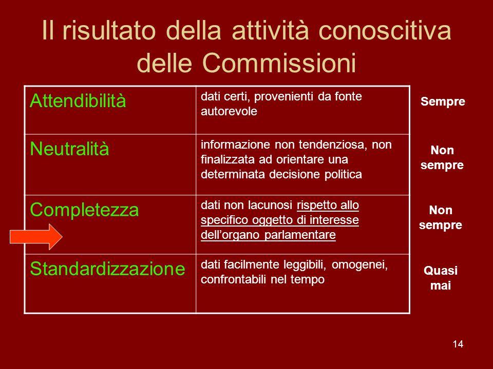 14 Il risultato della attività conoscitiva delle Commissioni Attendibilità dati certi, provenienti da fonte autorevole Neutralità informazione non ten