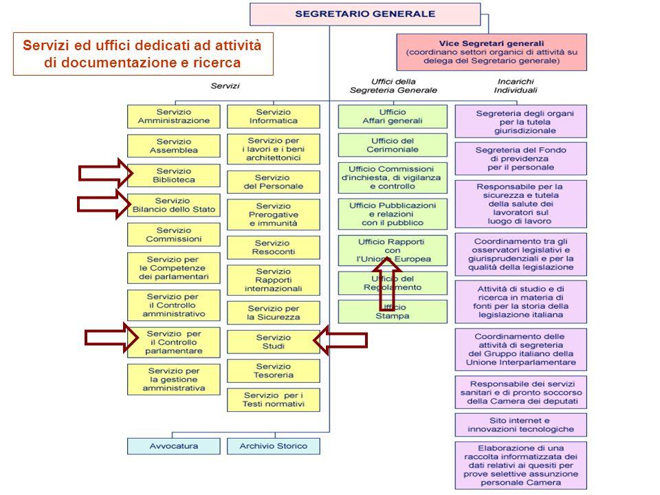 19 Servizi ed uffici dedicati ad attività di documentazione e ricerca