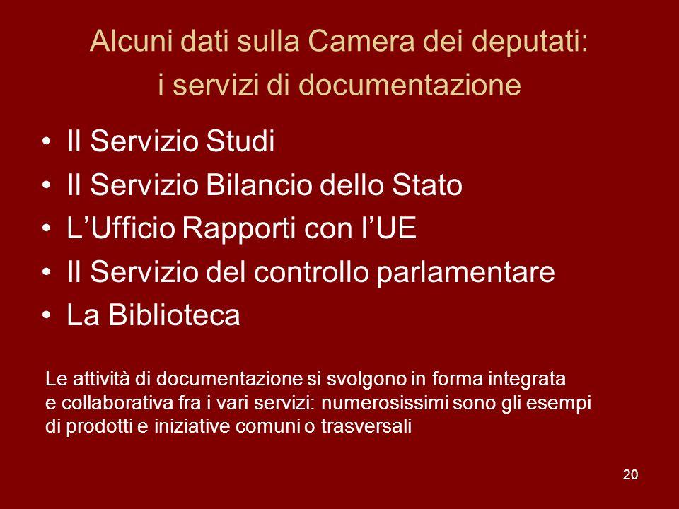 20 Alcuni dati sulla Camera dei deputati: i servizi di documentazione Il Servizio Studi Il Servizio Bilancio dello Stato LUfficio Rapporti con lUE Il