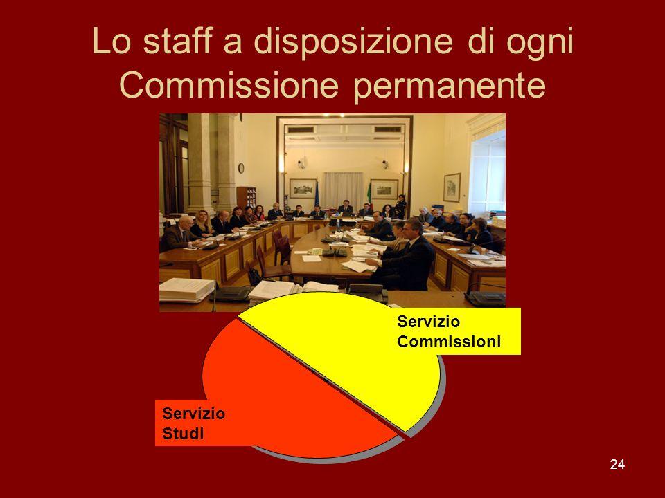 24 Lo staff a disposizione di ogni Commissione permanente Staff della Commissione Servizio Commissioni Servizio Studi