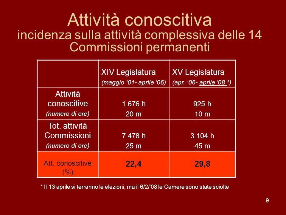 9 Attività conoscitiva incidenza sulla attività complessiva delle 14 Commissioni permanenti XIV Legislatura (maggio 01- aprile 06) XV Legislatura (apr