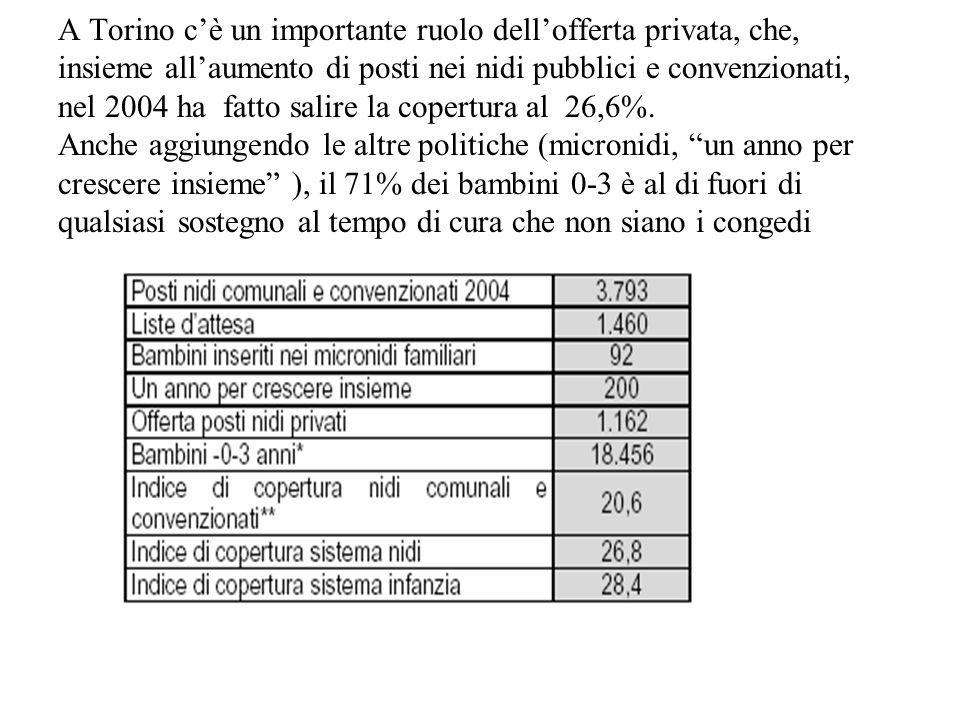 A Torino cè un importante ruolo dellofferta privata, che, insieme allaumento di posti nei nidi pubblici e convenzionati, nel 2004 ha fatto salire la c
