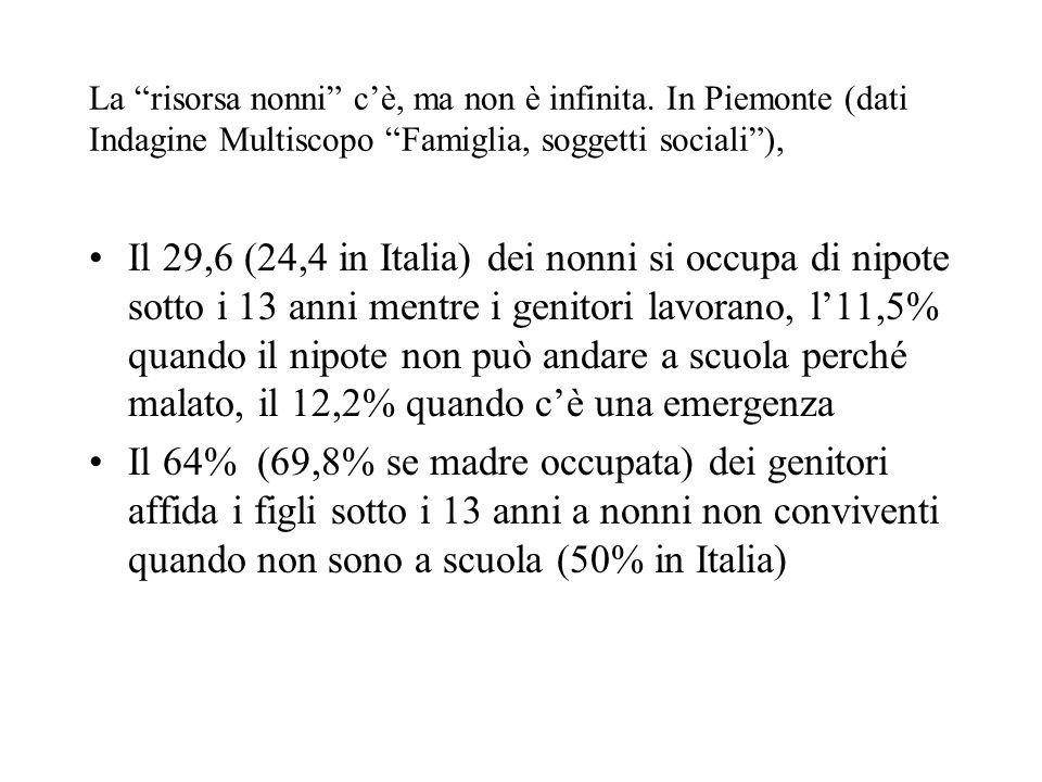 La risorsa nonni cè, ma non è infinita. In Piemonte (dati Indagine Multiscopo Famiglia, soggetti sociali), Il 29,6 (24,4 in Italia) dei nonni si occup