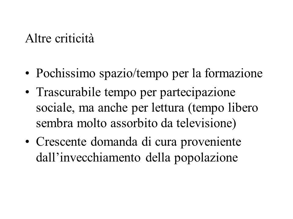 Altre criticità Pochissimo spazio/tempo per la formazione Trascurabile tempo per partecipazione sociale, ma anche per lettura (tempo libero sembra mol