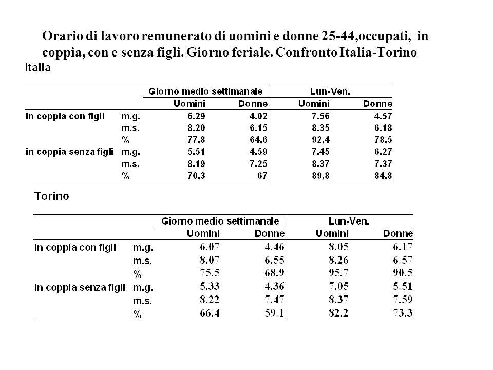 Orario di lavoro remunerato di uomini e donne 25-44,occupati, in coppia, con e senza figli. Giorno feriale. Confronto Italia-Torino