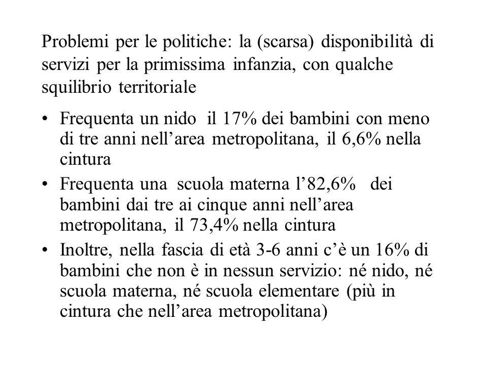 La disponibilità di nidi – pubblici e convenzionati - è ampiamente al di sotto del tasso di occupazione delle madri con figli piccoli, specie in provincia