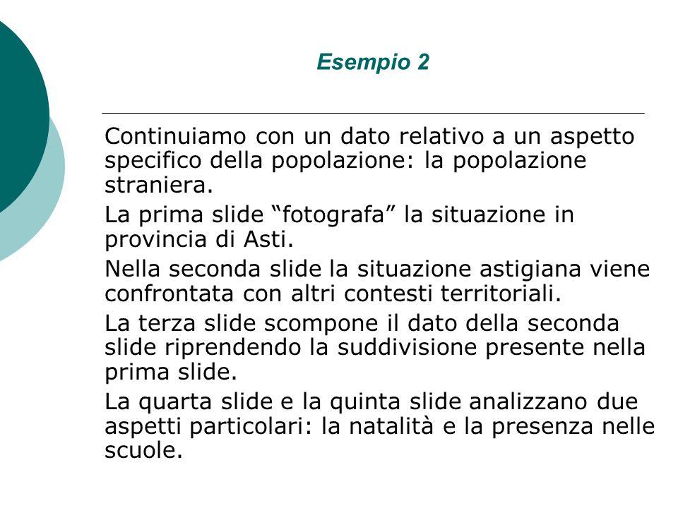 Esempio 2 Continuiamo con un dato relativo a un aspetto specifico della popolazione: la popolazione straniera.