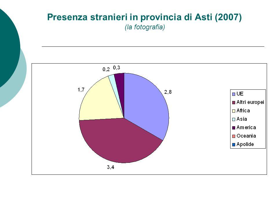 Presenza stranieri in provincia di Asti (2007) (la fotografia)