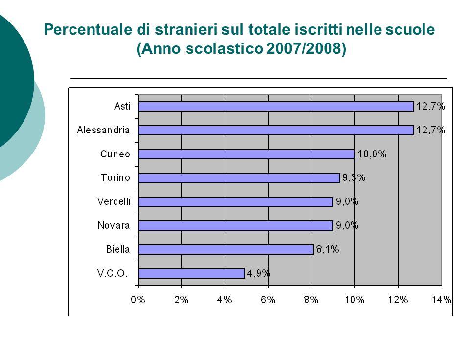 Percentuale di stranieri sul totale iscritti nelle scuole (Anno scolastico 2007/2008)
